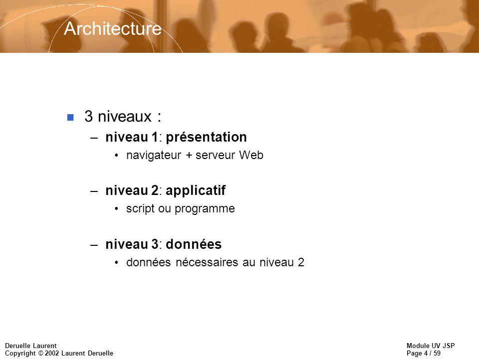 Architecture 3 niveaux : niveau 1: présentation niveau 2: applicatif