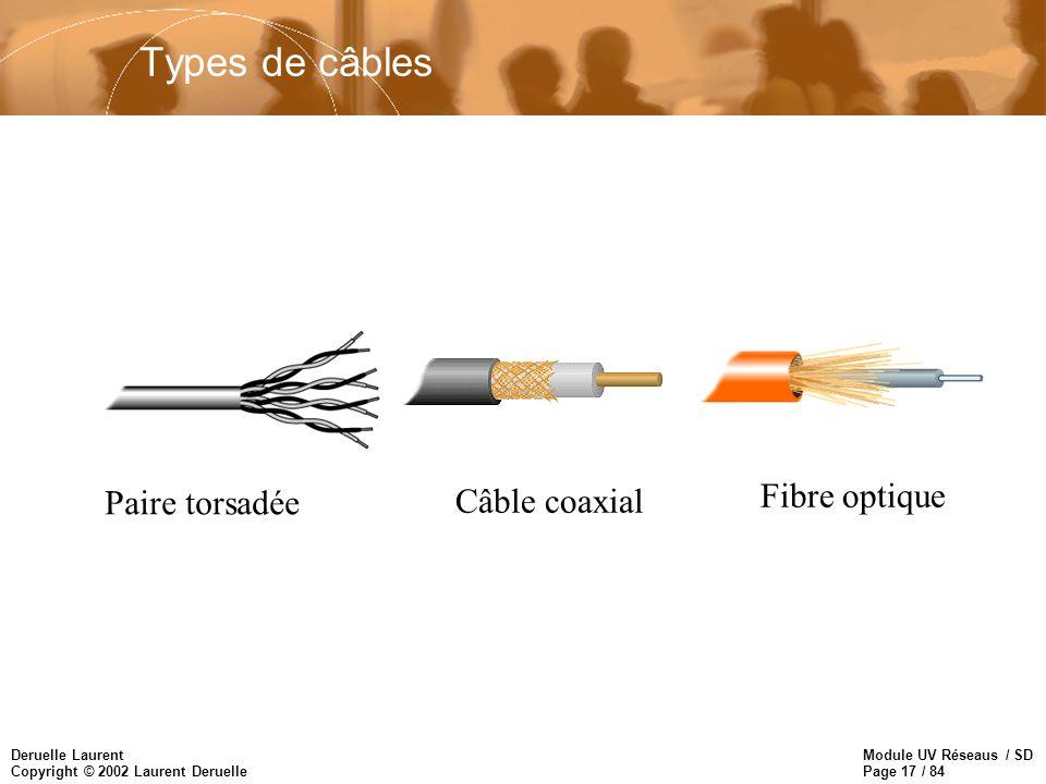 Types de câbles Fibre optique Paire torsadée Câble coaxial