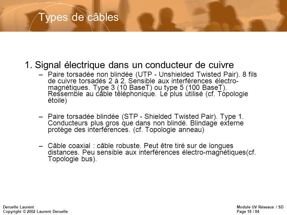 Types de câbles 1. Signal électrique dans un conducteur de cuivre