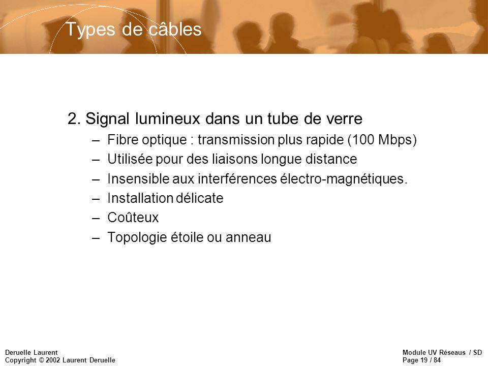 Types de câbles 2. Signal lumineux dans un tube de verre