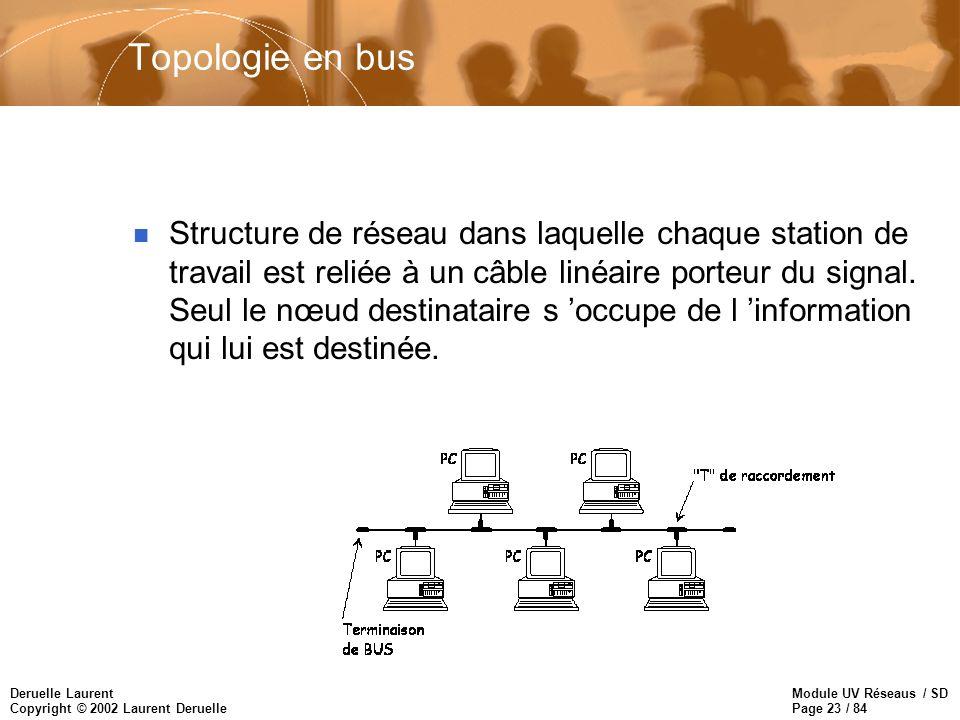 Topologie en bus