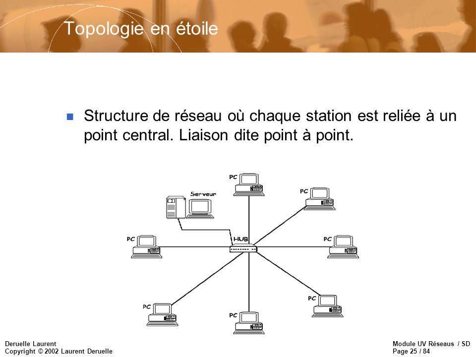 Topologie en étoile Structure de réseau où chaque station est reliée à un point central.