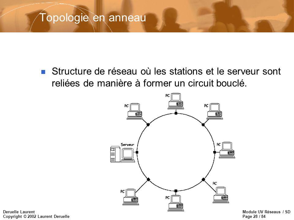 Topologie en anneau Structure de réseau où les stations et le serveur sont reliées de manière à former un circuit bouclé.