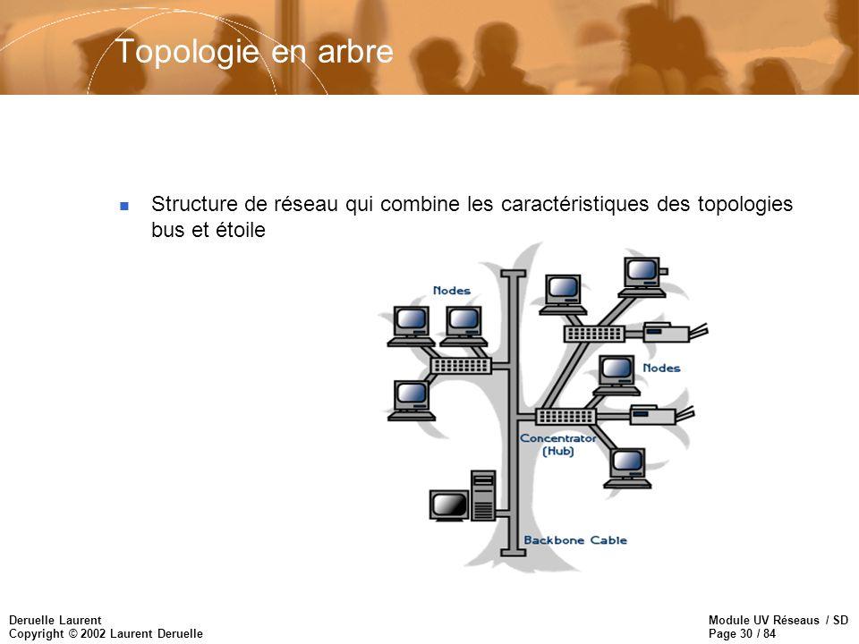 Topologie en arbre Structure de réseau qui combine les caractéristiques des topologies bus et étoile.