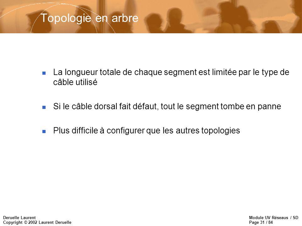 Topologie en arbreLa longueur totale de chaque segment est limitée par le type de câble utilisé.