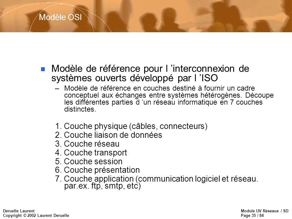 Modèle OSI Modèle de référence pour l 'interconnexion de systèmes ouverts développé par l 'ISO.