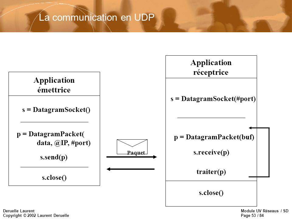 La communication en UDP