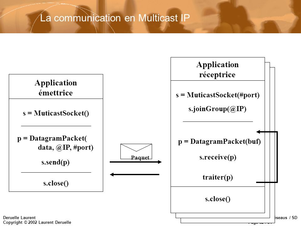 La communication en Multicast IP
