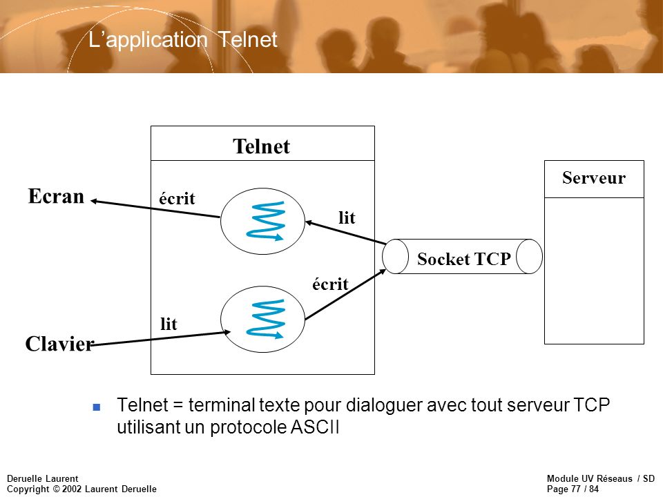 L'application Telnet Telnet Ecran Clavier Serveur écrit lit Socket TCP