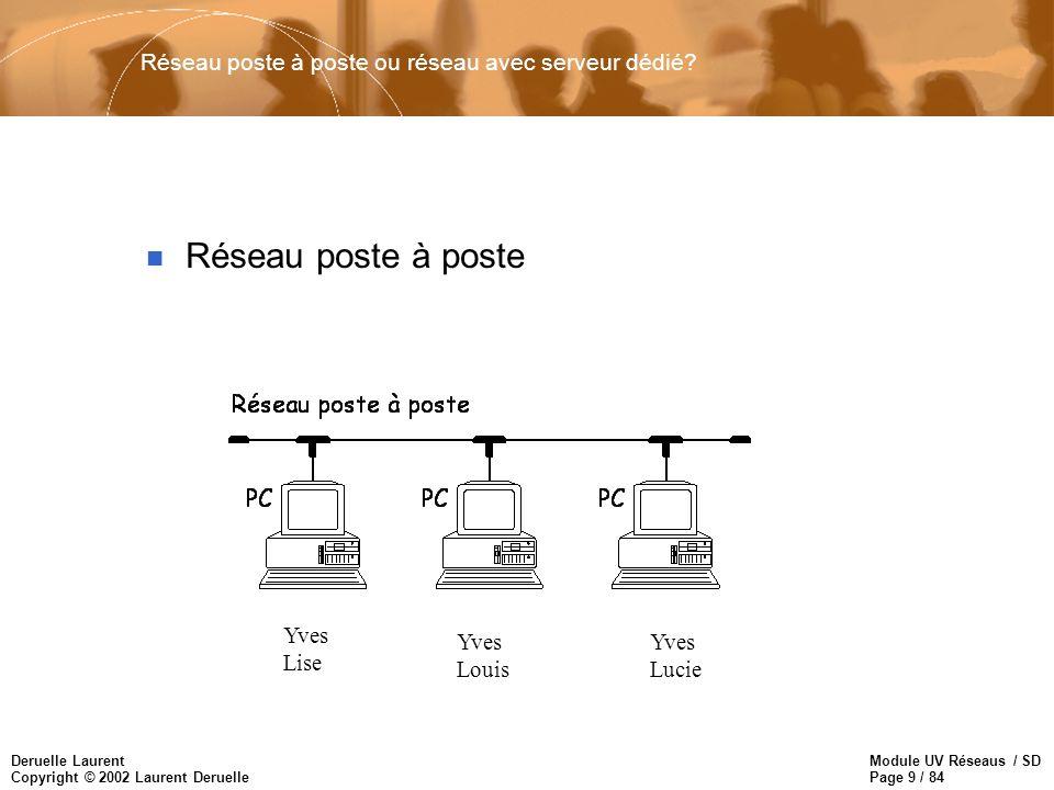Réseau poste à poste ou réseau avec serveur dédié