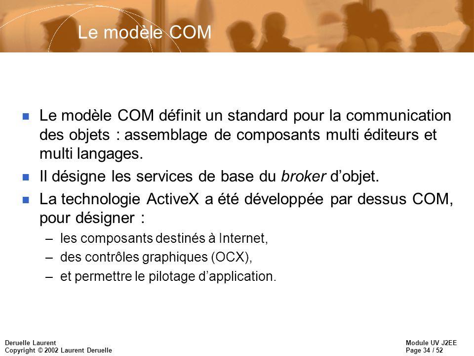 Le modèle COM Le modèle COM définit un standard pour la communication des objets : assemblage de composants multi éditeurs et multi langages.