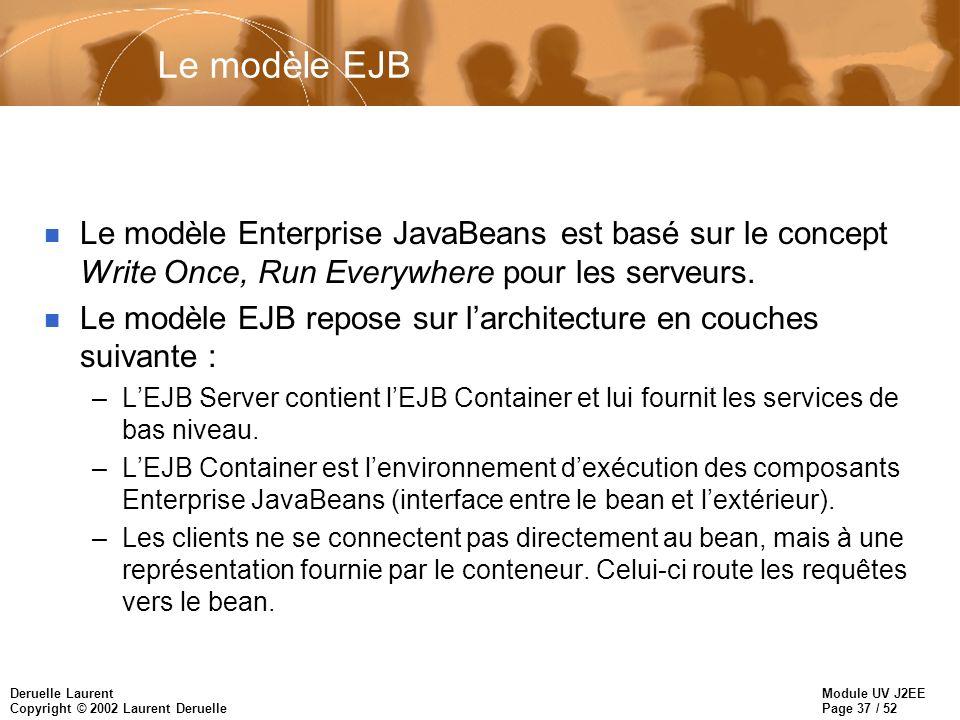Le modèle EJB Le modèle Enterprise JavaBeans est basé sur le concept Write Once, Run Everywhere pour les serveurs.