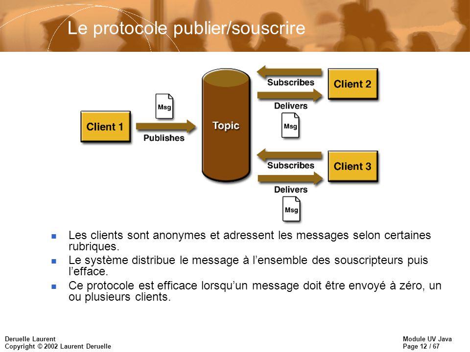 Le protocole publier/souscrire