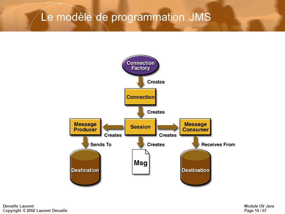 Le modèle de programmation JMS
