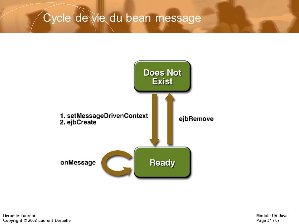 Cycle de vie du bean message
