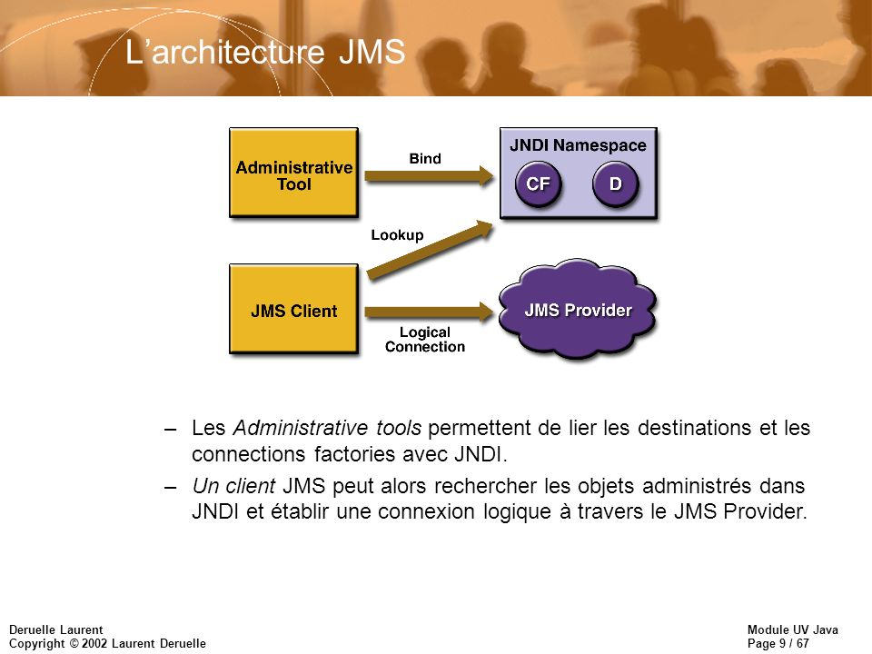 L'architecture JMS Les Administrative tools permettent de lier les destinations et les connections factories avec JNDI.