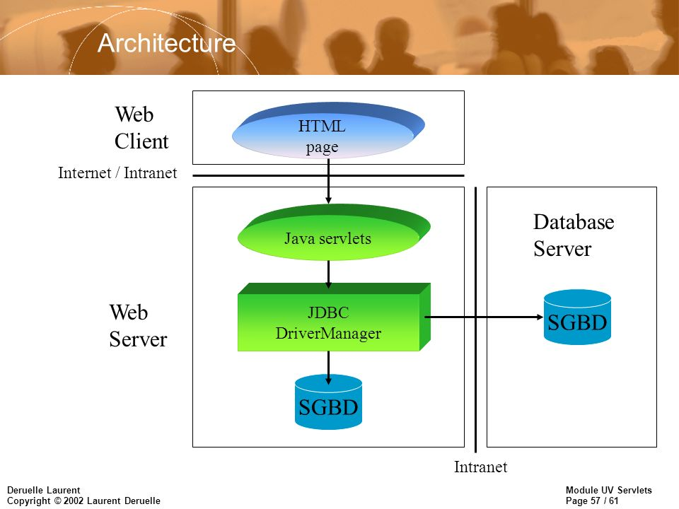 Architecture Web Client Database Server Web SGBD Server SGBD HTML page
