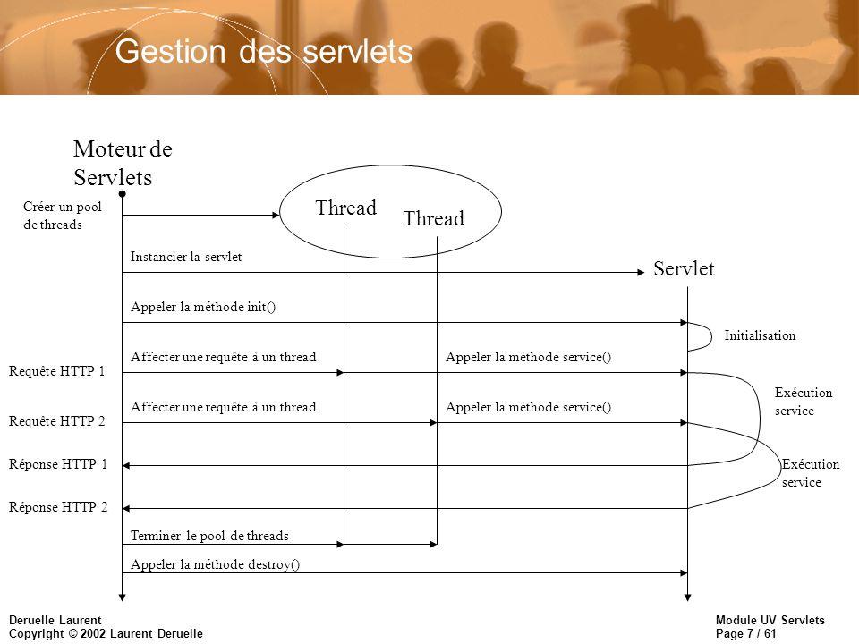 Gestion des servlets Moteur de Servlets Thread Servlet Créer un pool