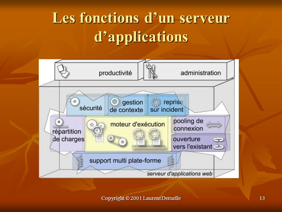 Les fonctions d'un serveur d'applications