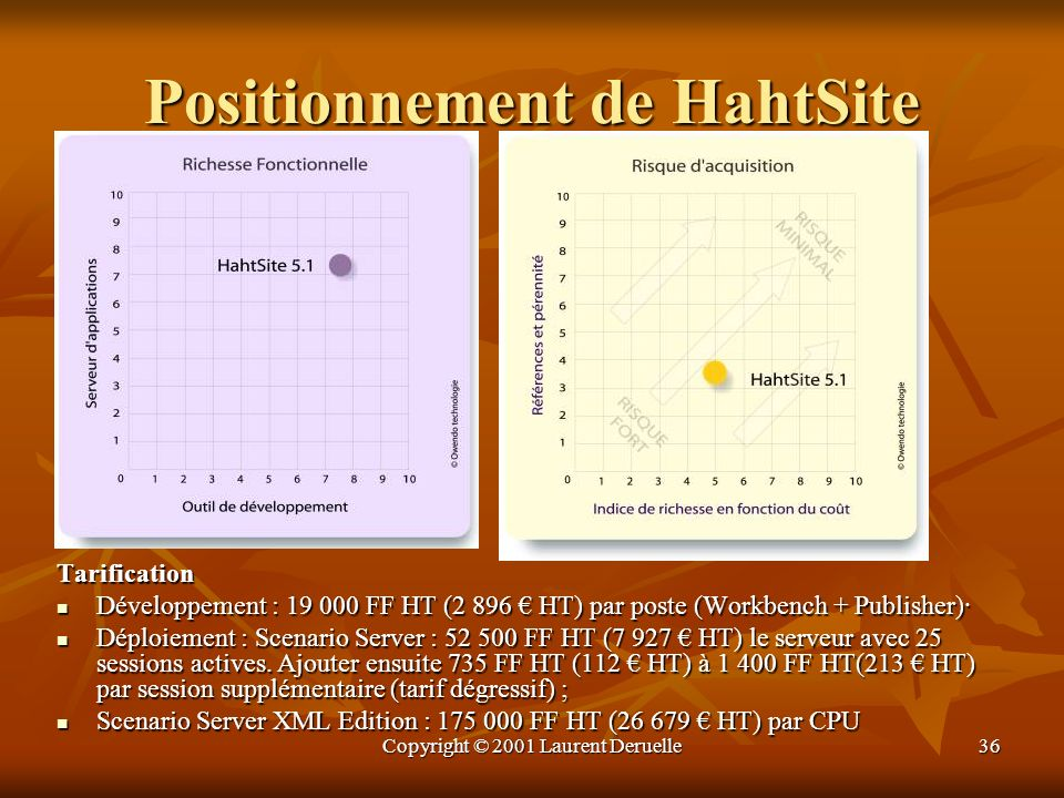 Positionnement de HahtSite