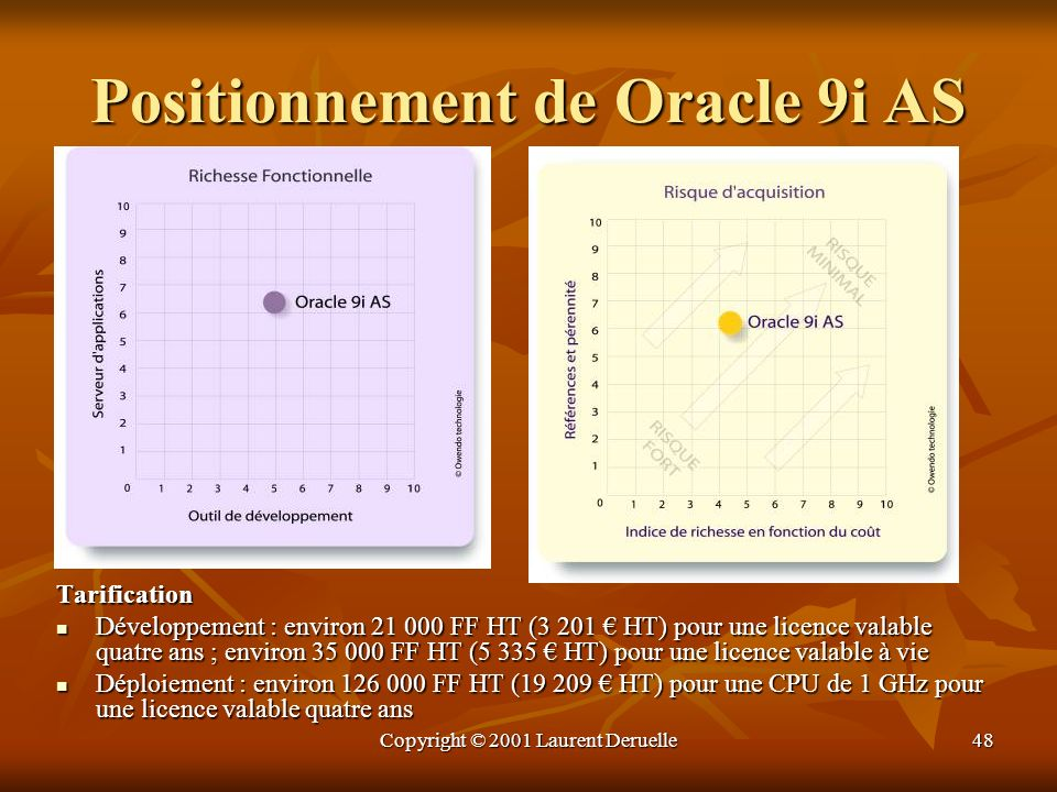 Positionnement de Oracle 9i AS