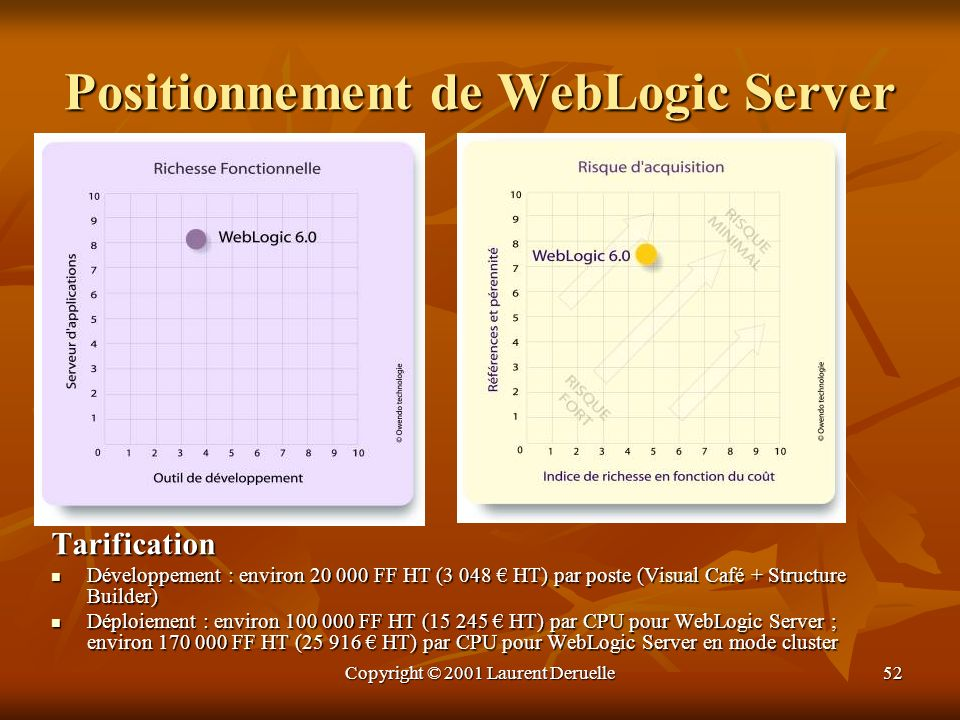 Positionnement de WebLogic Server