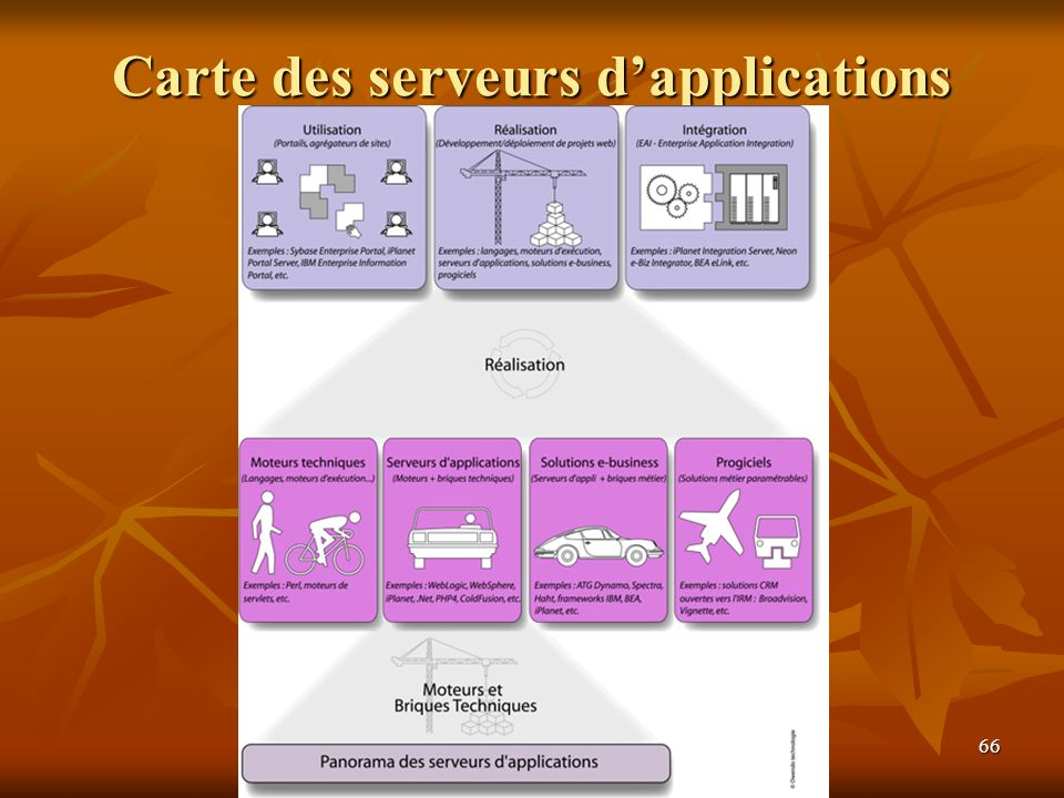 Carte des serveurs d'applications