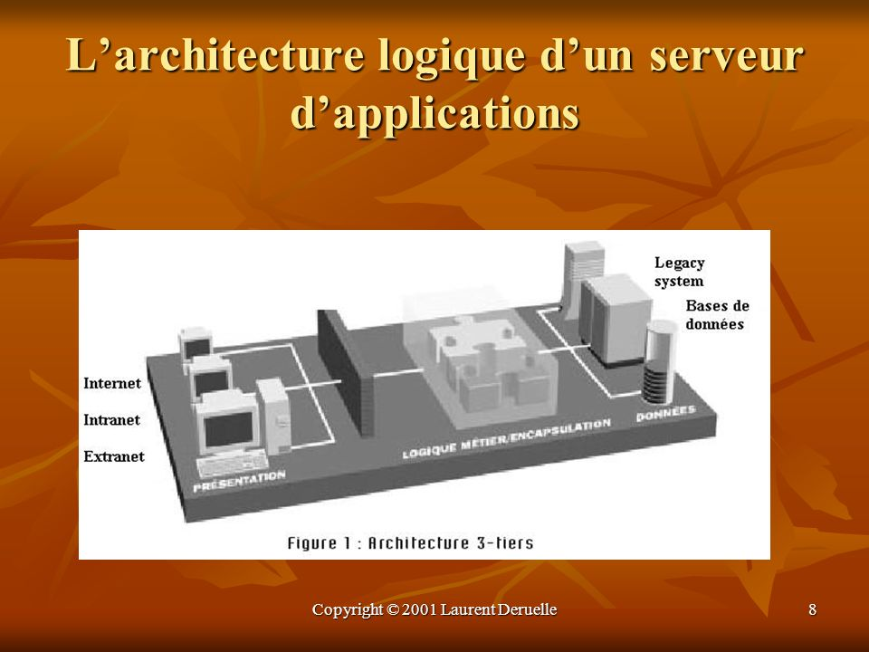 L'architecture logique d'un serveur d'applications