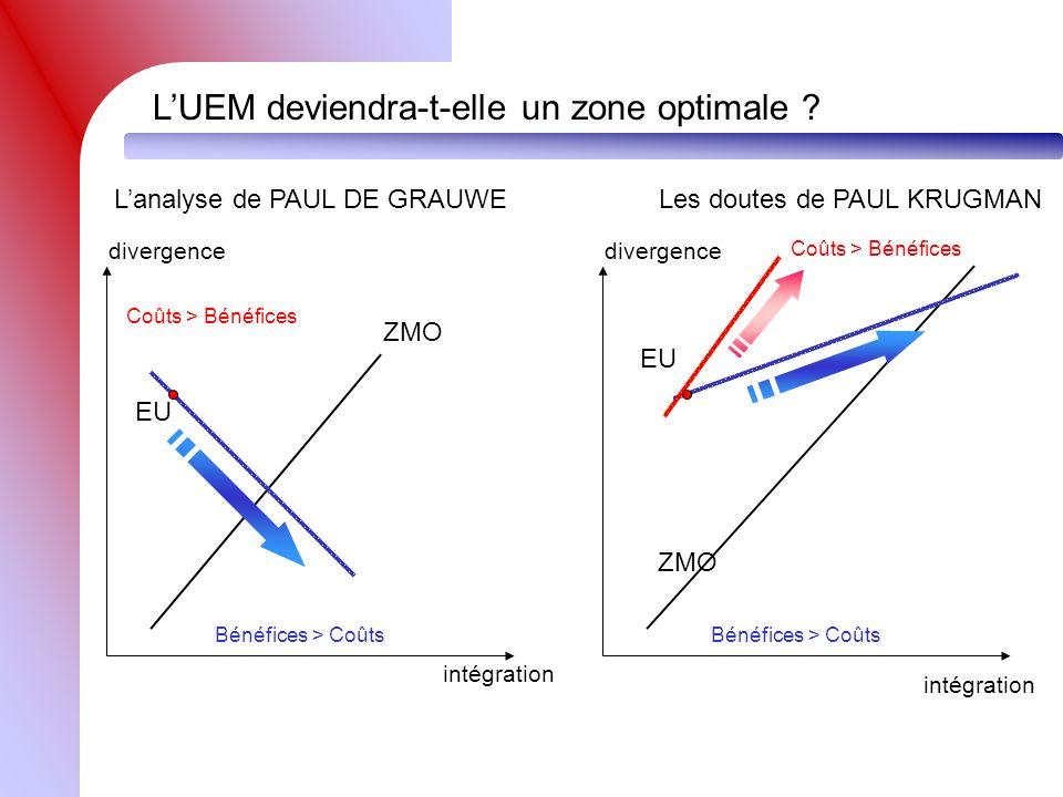 L'UEM deviendra-t-elle un zone optimale