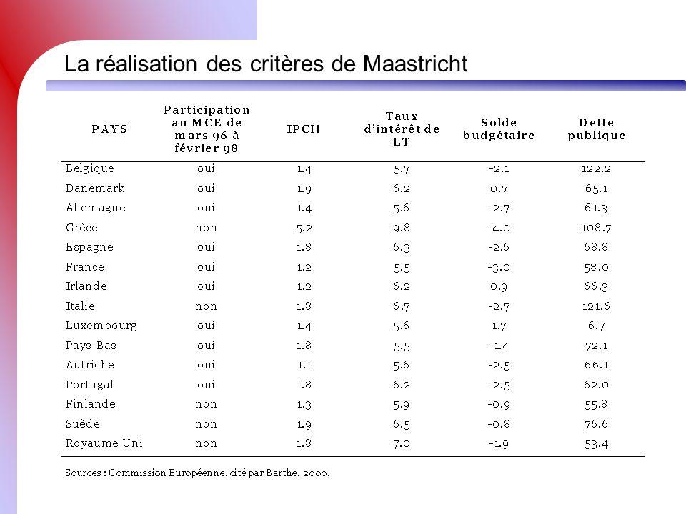 La réalisation des critères de Maastricht