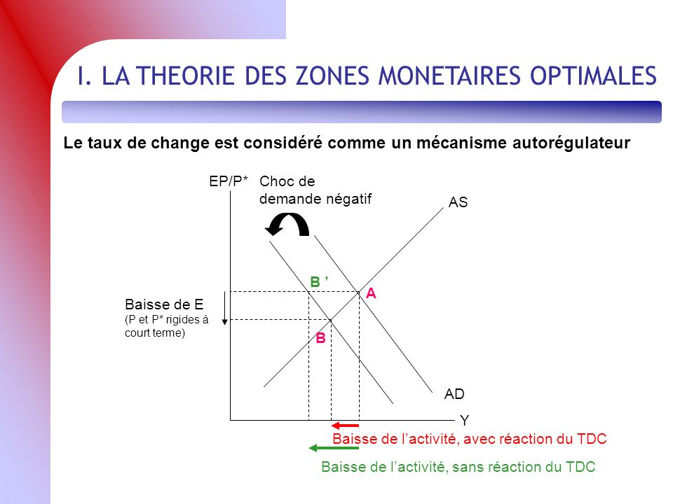 I. LA THEORIE DES ZONES MONETAIRES OPTIMALES