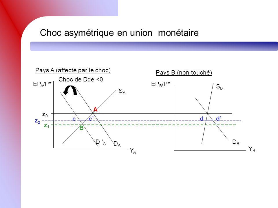 Choc asymétrique en union monétaire