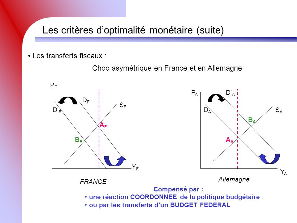 Choc asymétrique en France et en Allemagne