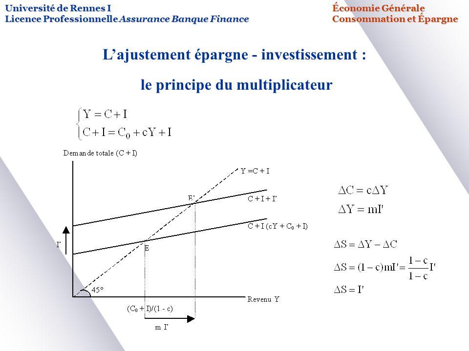 L'ajustement épargne - investissement : le principe du multiplicateur