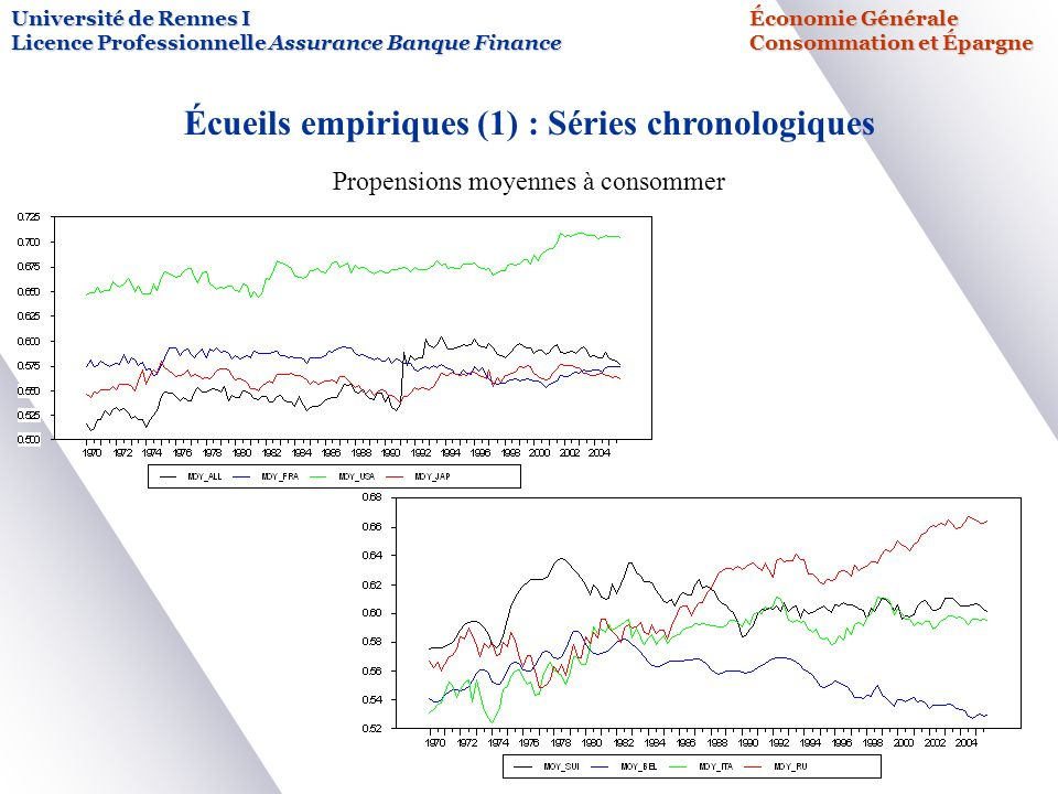 Écueils empiriques (1) : Séries chronologiques