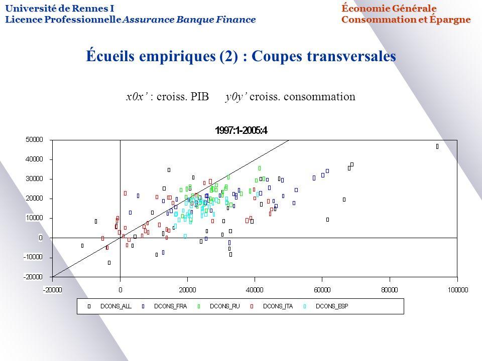 Écueils empiriques (2) : Coupes transversales