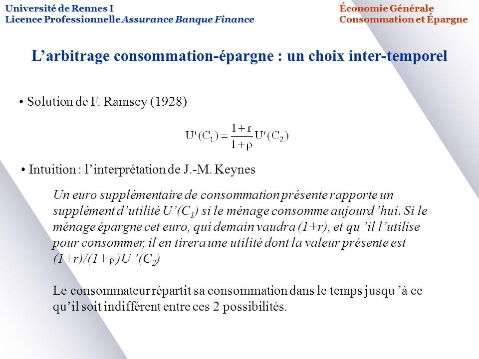 L'arbitrage consommation-épargne : un choix inter-temporel