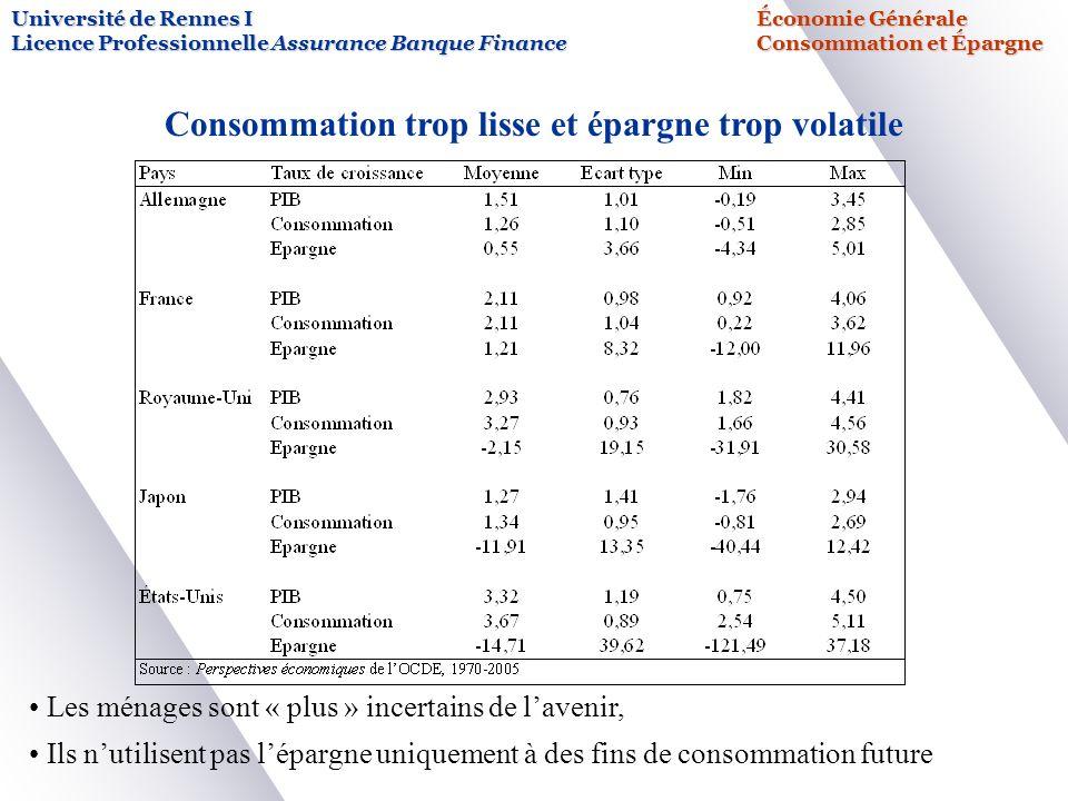 Consommation trop lisse et épargne trop volatile