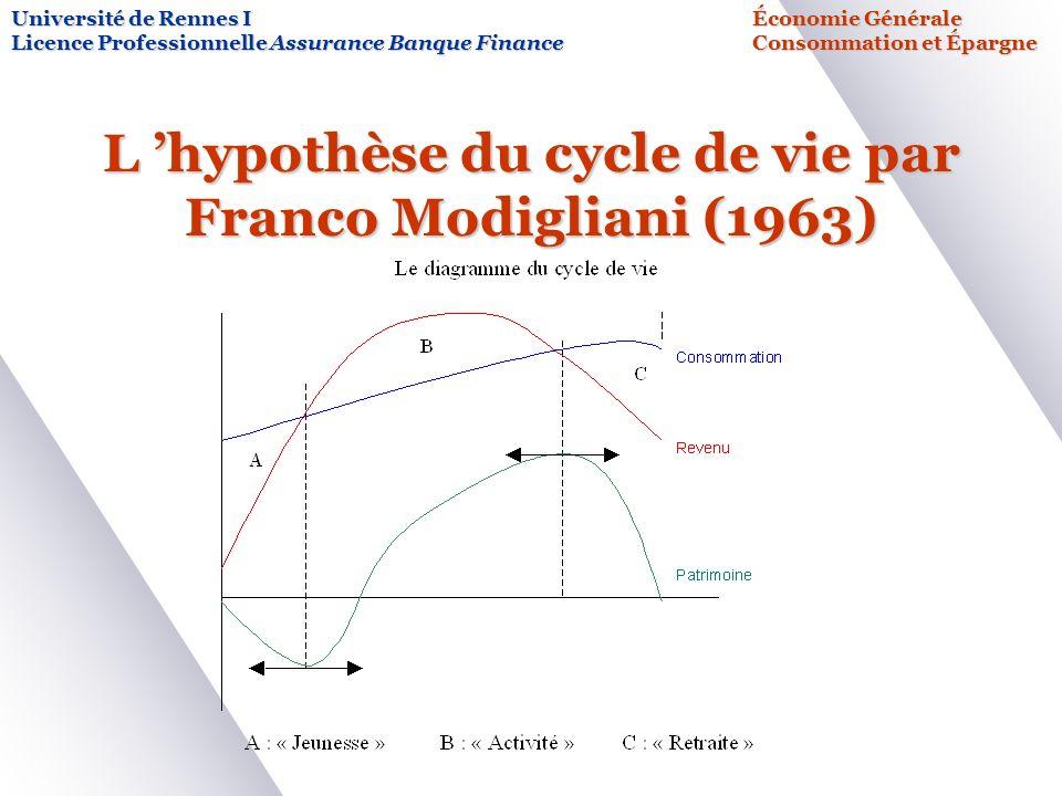 L 'hypothèse du cycle de vie par Franco Modigliani (1963)