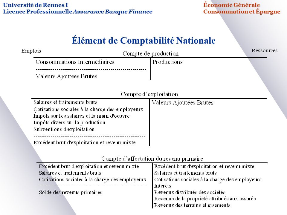 Consommation pargne ppt video online t l charger for Assurance banque nationale maison