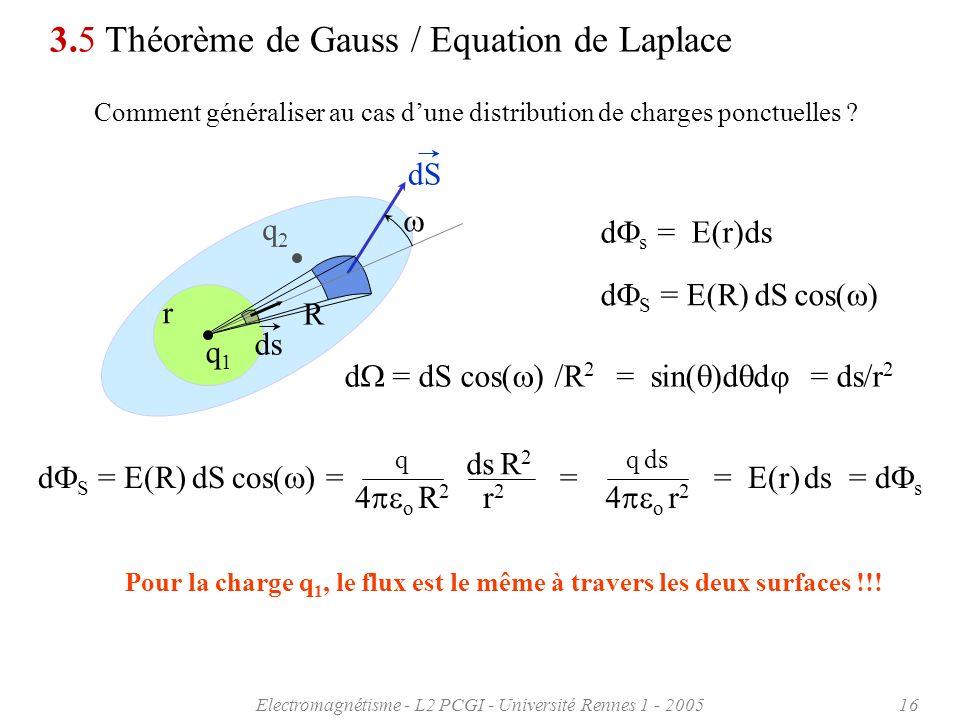 Pour la charge q1, le flux est le même à travers les deux surfaces !!!