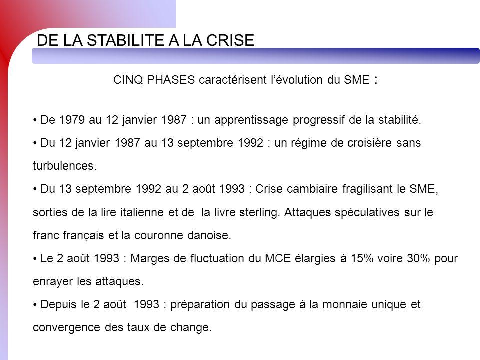 CINQ PHASES caractérisent l'évolution du SME :