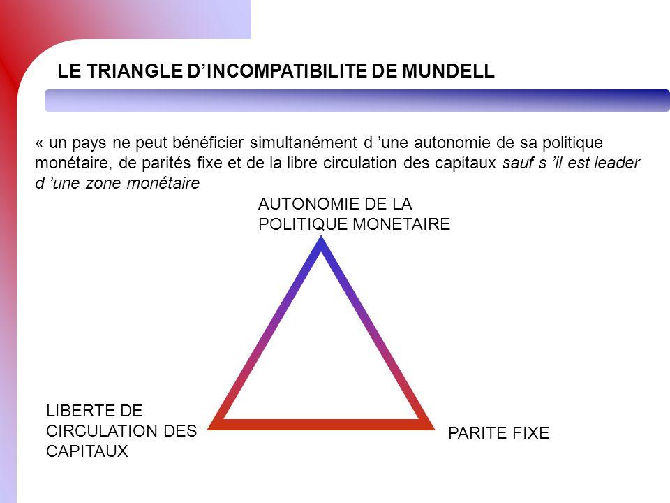 LE TRIANGLE D'INCOMPATIBILITE DE MUNDELL