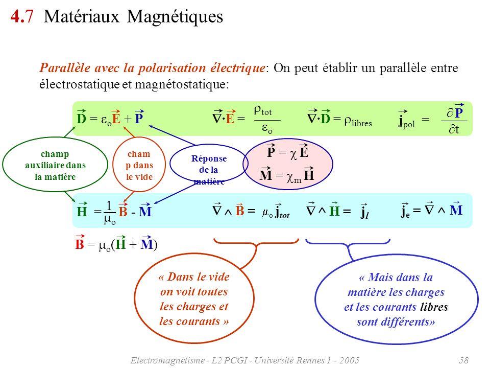 4.7 Matériaux Magnétiques