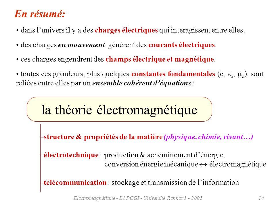 la théorie électromagnétique