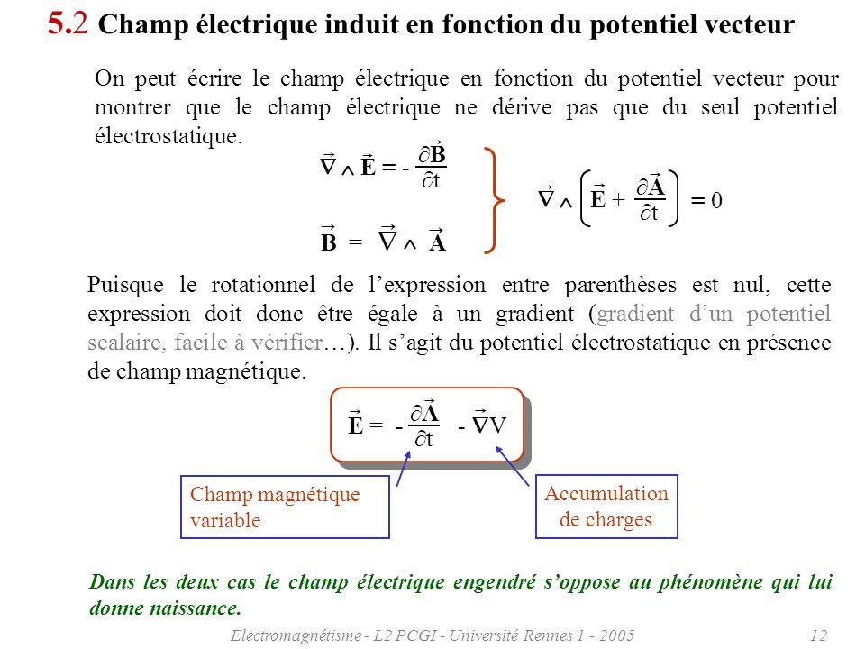 5.2 Champ électrique induit en fonction du potentiel vecteur