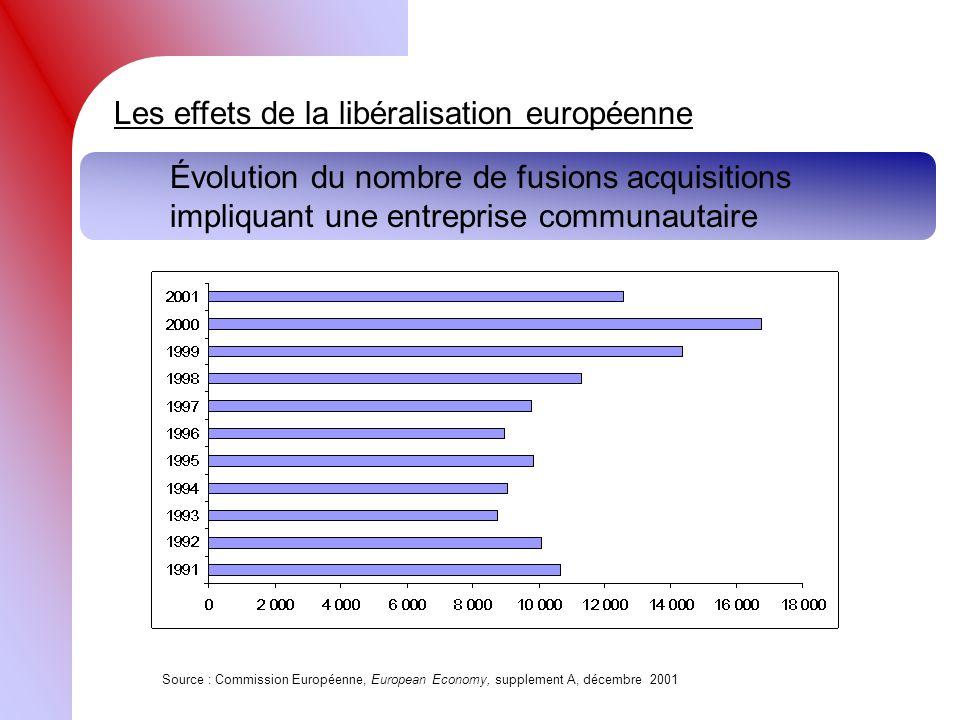 Les effets de la libéralisation européenne