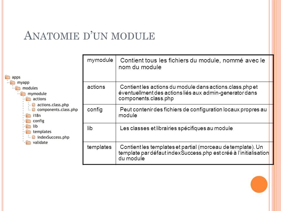 Anatomie d'un module mymodule. Contient tous les fichiers du module, nommé avec le nom du module.