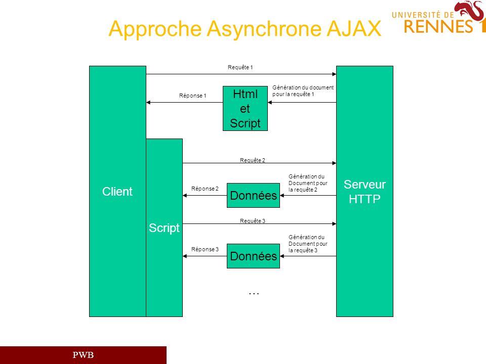 Approche Asynchrone AJAX