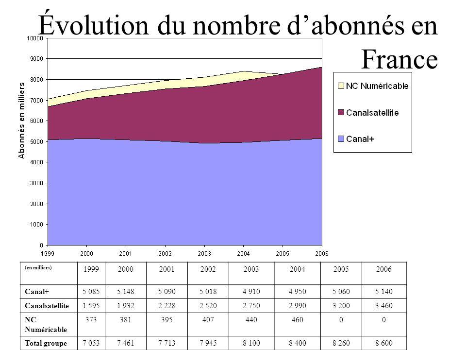 Évolution du nombre d'abonnés en France